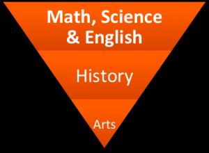 Industrial Education Hierarchy Figure