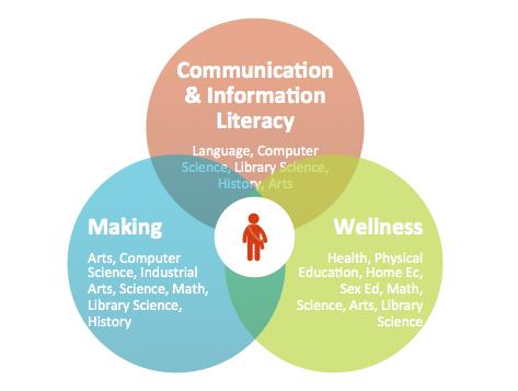 Figure 3: Information Age Learning Model