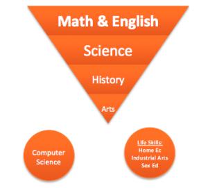Figure 2: Post Industrial Hierarchy
